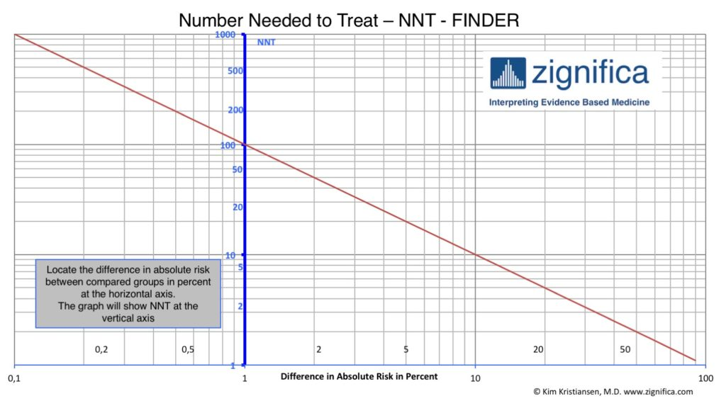 Zignifica_Easy_NNT_Finder